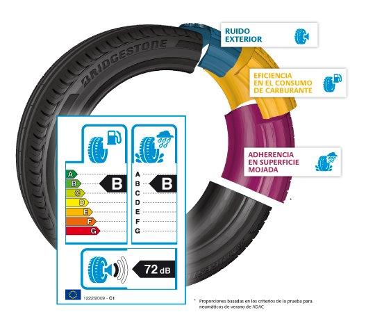 elegir los neumáticos adecuados
