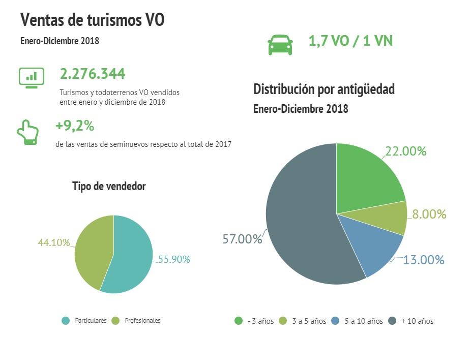incremento venta coches de ocasion
